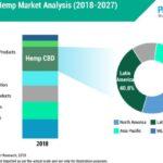 North America to Dominate Industrial Hemp Market Through 2027